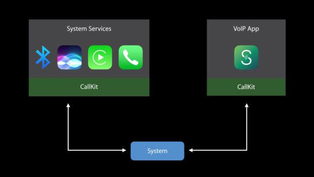 Improvements in Apple's iOS 10 Callkit API